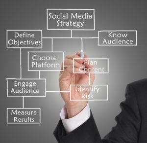 Social Media Plan Directives